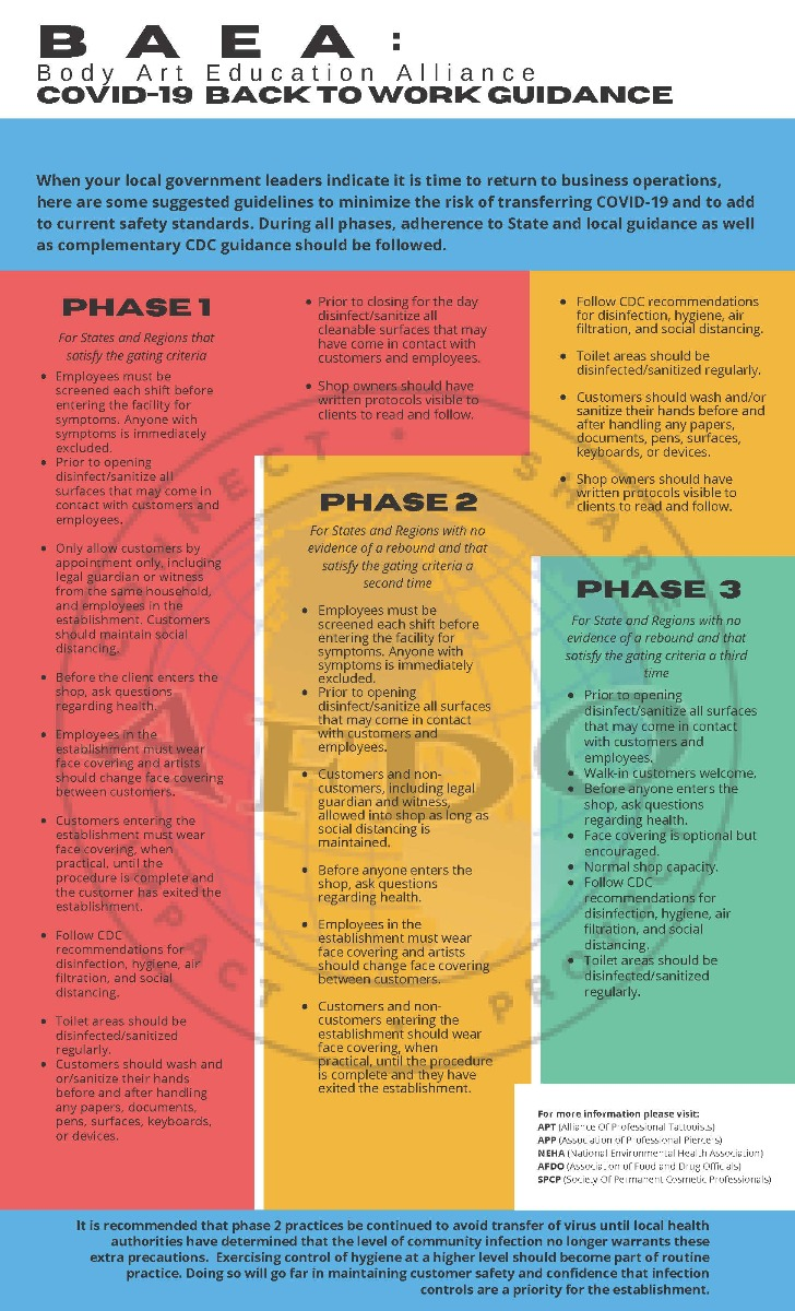 Body Art Education Alliance COVID-19 Back to Work Guidance chart showing the three phases of returning to business operations